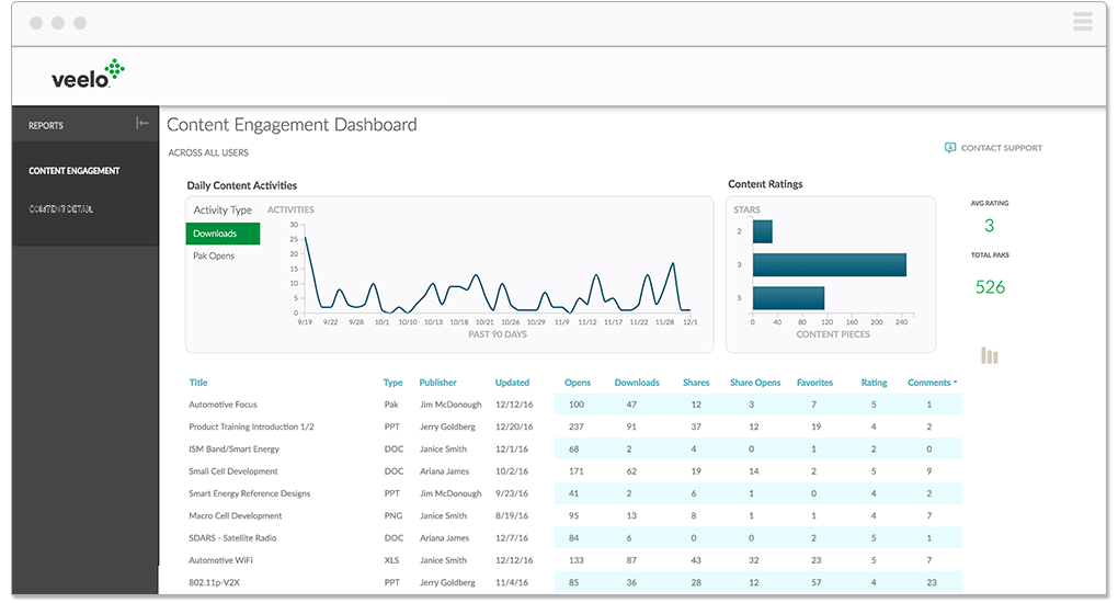 veelo content engagement dashboard
