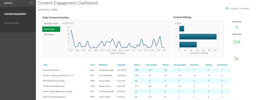 Content engagement dashboard
