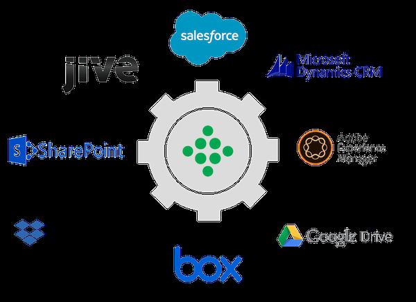 Veelo Content Management Integrations